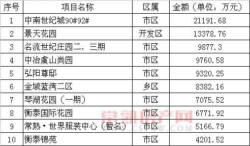 2012年10月常熟市共售出商品房2306套