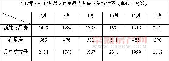 2013年1月常熟市共成交商品房2767套
