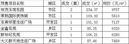 2015年10月18日常熟楼市成交量统计