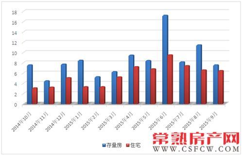 9月常熟新建商品房成交1112套 环比增16.81%