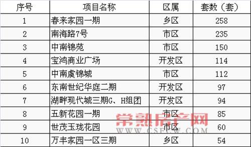 2015年10月常熟楼市月销售套数top10