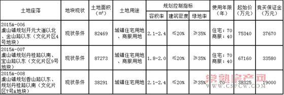 国建用地使用权挂牌出让公告〔2015〕10号