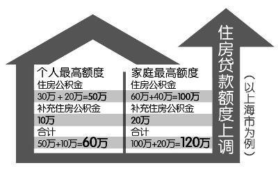 9省份出台公积金新政 5地上调公积金贷款额度