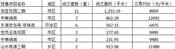 2015年5月5日常熟楼市成交量统计