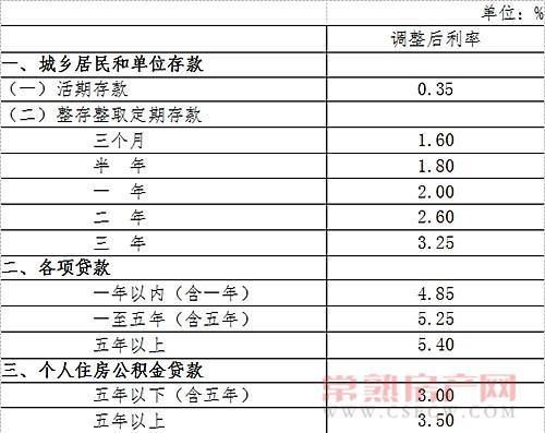 央行6月28日起降息0.25个百分点并定向降准0.5个百分点