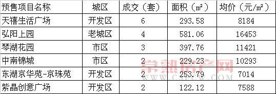 2015年7月18日常熟楼市成交量统计
