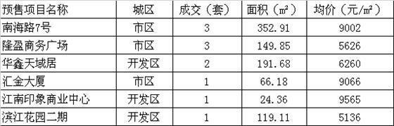 2015年7月3日常熟楼市成交量统计