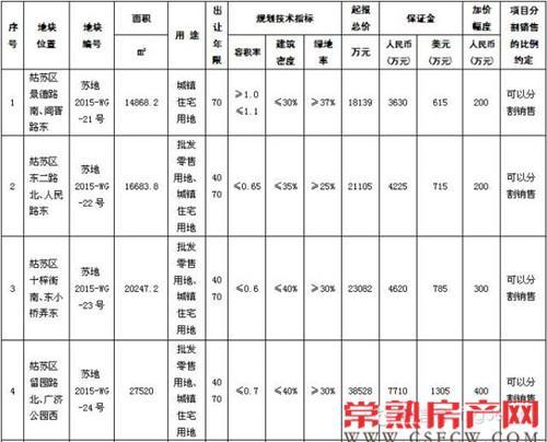 苏州政府又出大招:古城再推5宗低密地块!