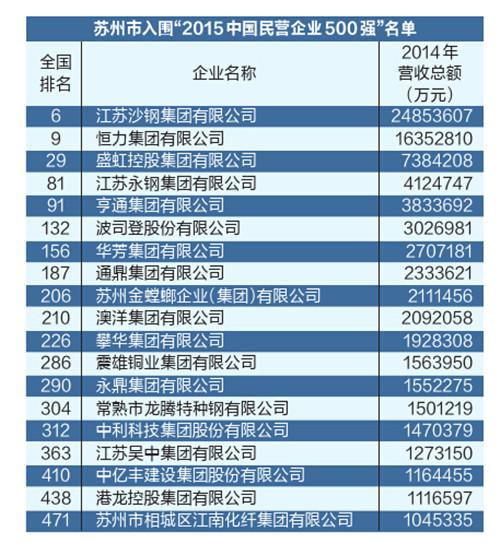 中国民企500强苏州19家企业上榜 全省第一