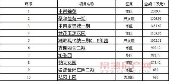 2015年8月17-23日销售套数、面积、金额汇总