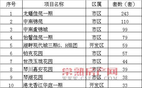 2015年9月常熟楼市月销售套数top10