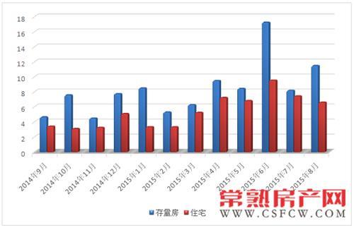 8月常熟新建商品房成交952套环比减少8.37%