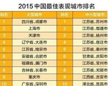 中国最佳中小型城市排行出炉 苏州稳居第一
