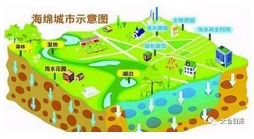 中南君悦府西侧地块要建造太仓市民公园