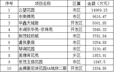 2016年4月25日—5月1日商品房销售情况