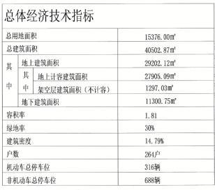 辛庄镇2018B-009地块批前公示出炉