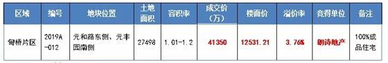 10.29土拍吸金4.135亿元和朗诗拔得头筹