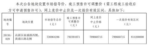 大东南赞5宗挂地15.3万方起拍总价19.9亿