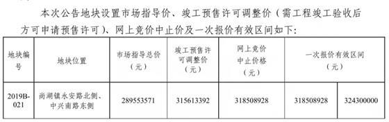 起始楼面价2620尚湖镇商住地块明日开拍
