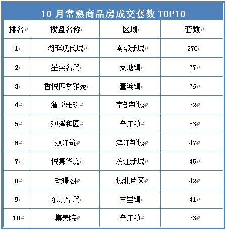 湖畔勇夺10月楼市销冠丨风云榜top10出炉