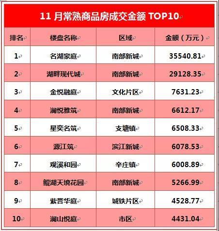 TOP10 常熟商品房11月成交风云榜荣耀出炉