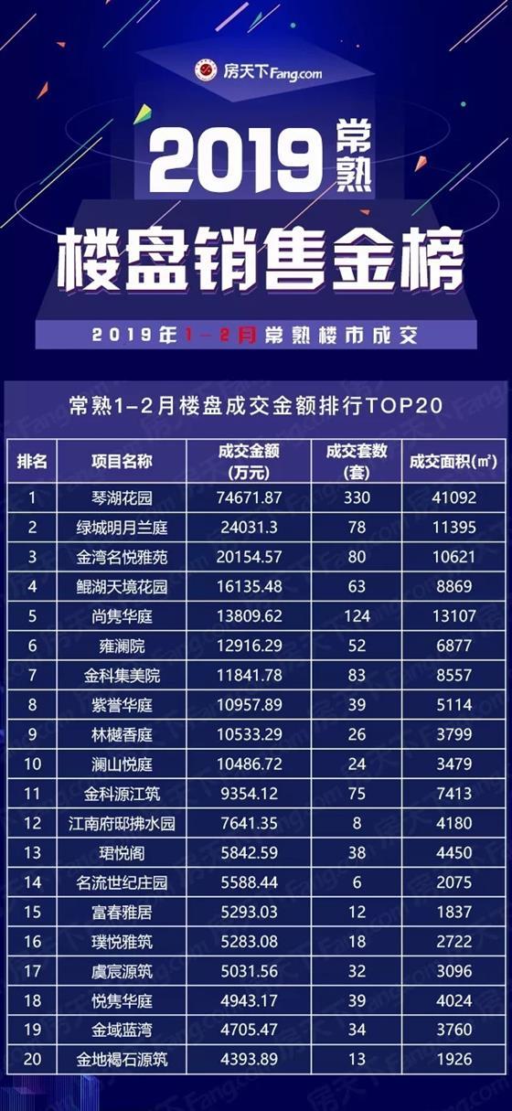 明月兰庭2019年1-2月劲销2.4亿笑傲东南