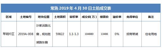 招商琴湖10.488亿竞得琴湖小镇首宗地块 沉寂20年琴湖重获新生