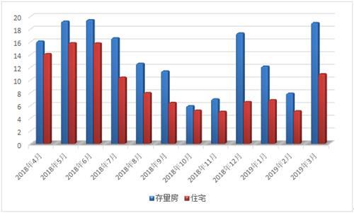 2019年3月常熟楼市一、二手房成交2247套