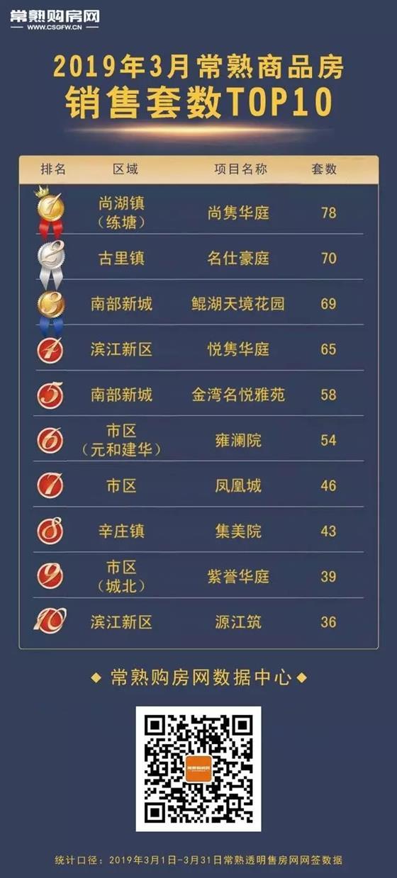 尚隽华庭 3月常熟销冠!季度TOP2!常熟最红盘仍是它!