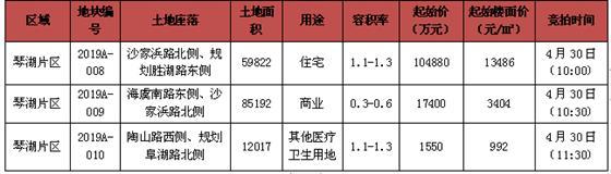 楼面价11865元/㎡  弘阳竞得2019A-007地块