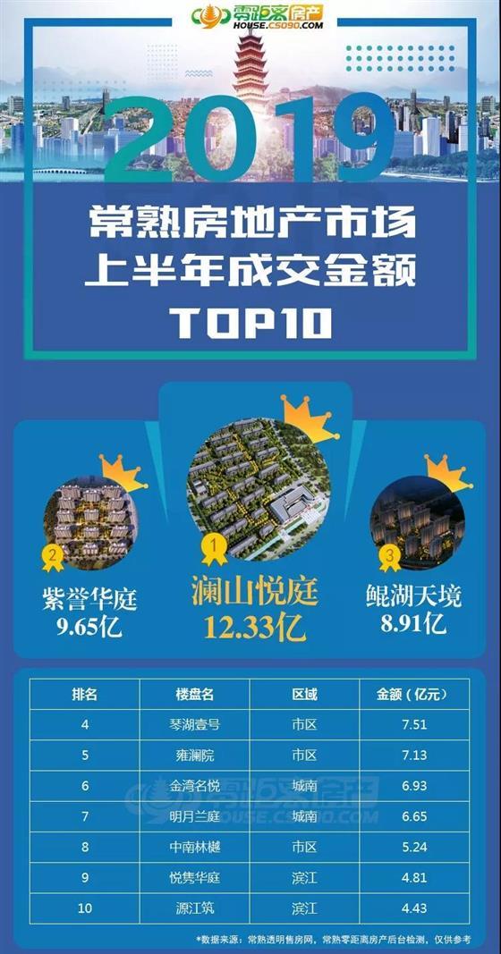 2019年常熟地产上半年 TOP10 出炉,当红澜山,载誉登顶!