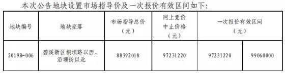 常熟2019年下半年首挂地 一次性最高楼面价11978元/㎡