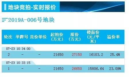楼面价16095元/㎡丨苏州信达置业斩获新地 2.71亿竞得市区枫林路地块