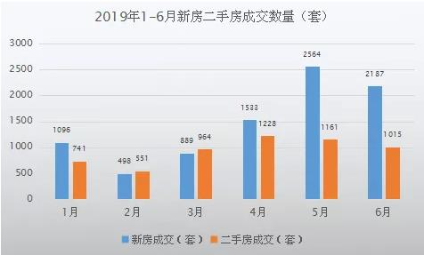 这些数据你了解吗?2019年常熟楼市半年报新鲜出炉