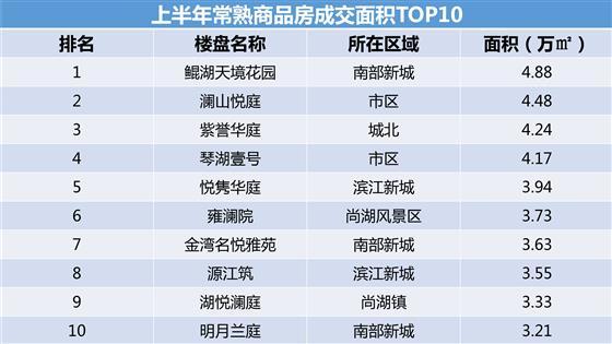常熟楼市2019年1-6月商品房成交TOP10出炉
