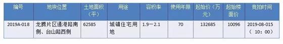 起拍楼面价5654元/㎡丨时隔一天滨江新城再挂地