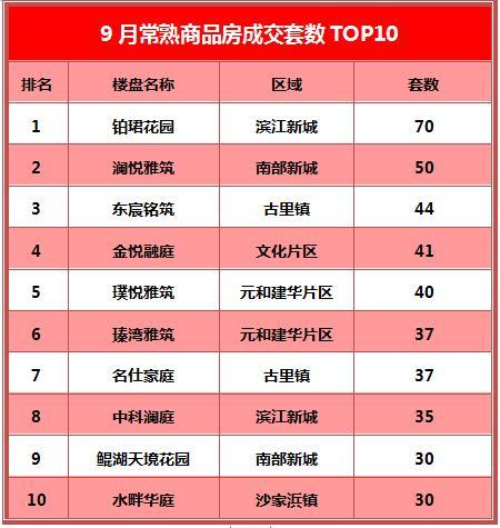 常熟楼市9月成交TOP10出炉:第一名居然是它……