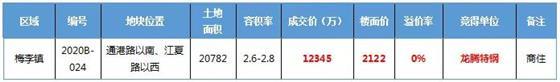 银十土拍开局:一轮游!龙腾特钢1.23亿竞得梅李商住地块