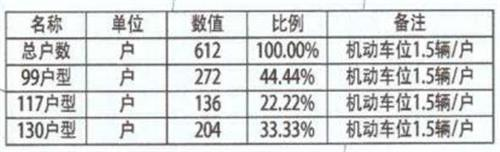 重磅:常熟城铁天地源项目批后出炉 最小99平 共612户