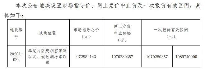 明日土拍:最高起拍价13955元/㎡ 琴湖小镇5宗地块 超15万方