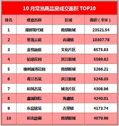 常熟楼市10月成交TOP10出炉:湖畔揽三冠王 星荟云庭进前三