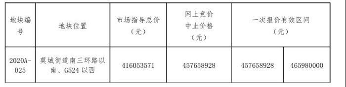 突发!沉寂多年的莫城再挂新地 3.7万方 起拍价5899元/平