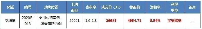 496套! 支塘芯 鸿基•翰香华庭批后公示出炉 建面约94-124平