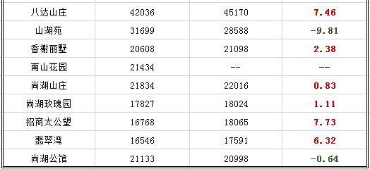 难卖!创新低!常熟二手房10月最新数据曝光 附挂牌价一览表