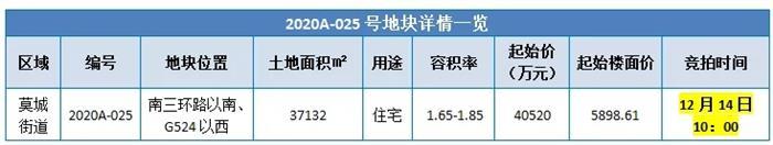 突发!海洲新城西 新增9万方住宅新地 起拍价8.9亿!