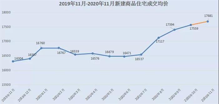 上涨34.25%!新房、二手房成交2761套 11月月报出炉!