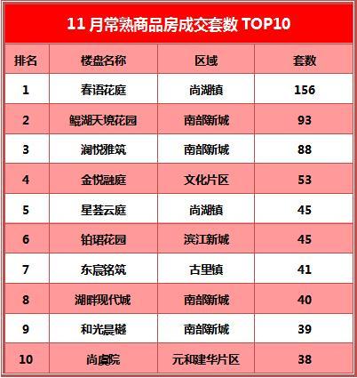 春语花庭夺冠 南部新城抢亮点丨常熟楼市11月成交TOP10出炉