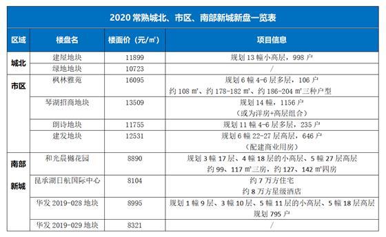 重磅:2020常熟top10纯新盘来了!超5000套 保利地块将亮相