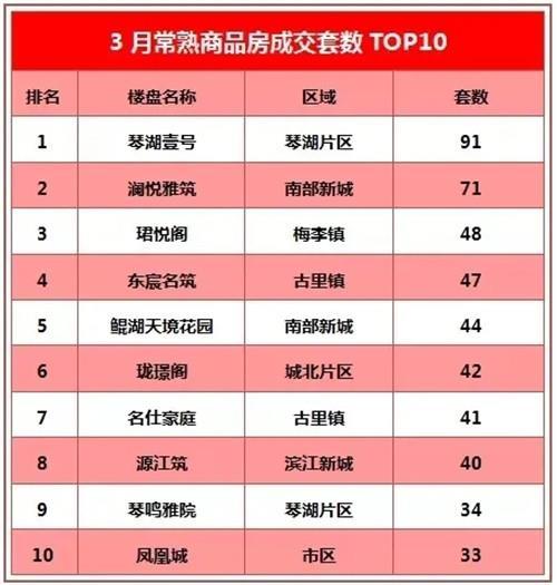 3月暴涨4倍 !TA,是区域成交top1!智能社区+107神户来了