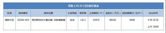 城铁第5宗宅地4.24开拍!起拍价9608元/㎡